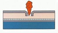 もし第1層のゴムシートが破れても、第2により止水します。