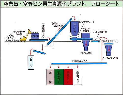 空き缶・空きビン再資源化プラント フローシート